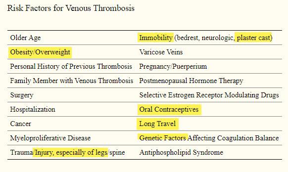 Risk Factors for Venous Thrombosis
