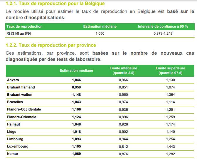 Ro - Taux de Croissance par province - 7 Septembre