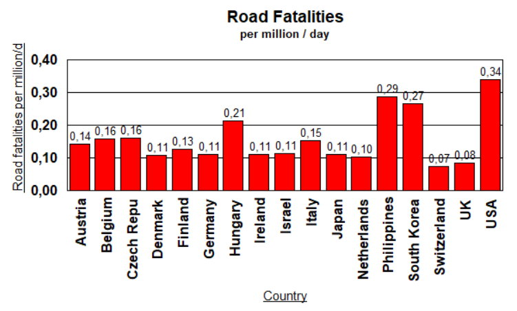 Road Fatalities by Country - March 13