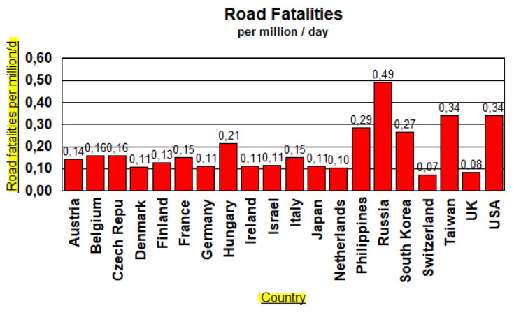Road Fatalities by country