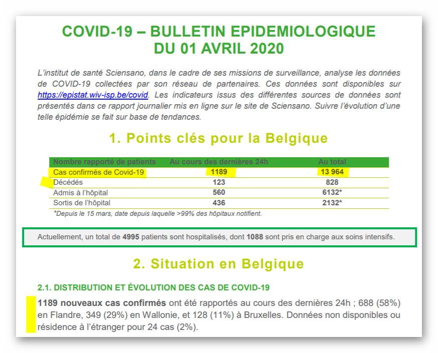 Sciensano - Bulletin du 1 avril 2020 - résumé en Belgique