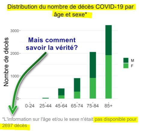 Sciensano - Distribution des décès par âge et sexe - 28 mai 2020