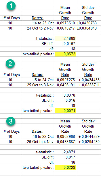 Serial 10 day comparisons - 4 November