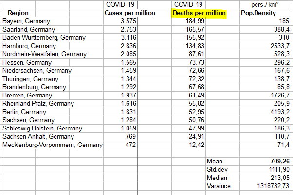 Sorted by Deaths from  COVID-19 per million - 16 German regions - May 27, 2020