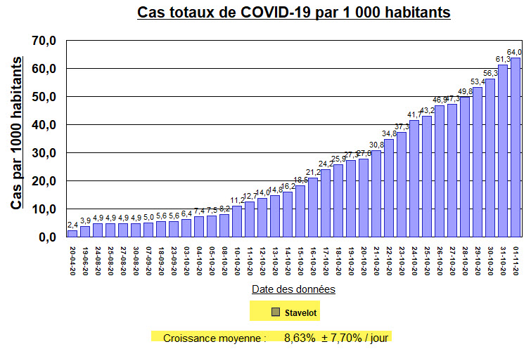 Stavelot - Cas par mille habitants - 1 nov