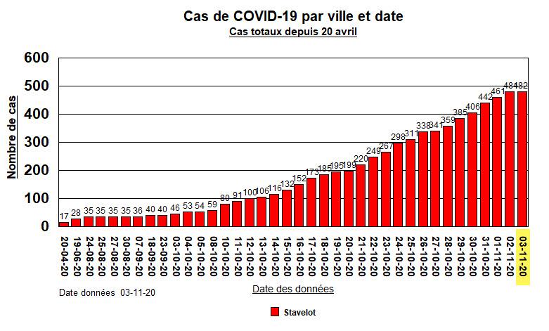Stavelot - Cas Totaux - 3 Novembre