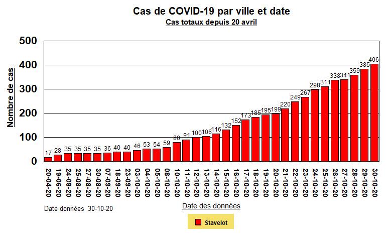 Stavelot - Cas Totaux - 30 oct