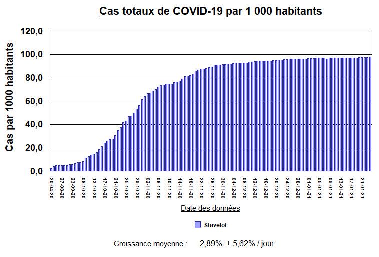 Stavelot - cas totaux par mille habitants - 24 janv