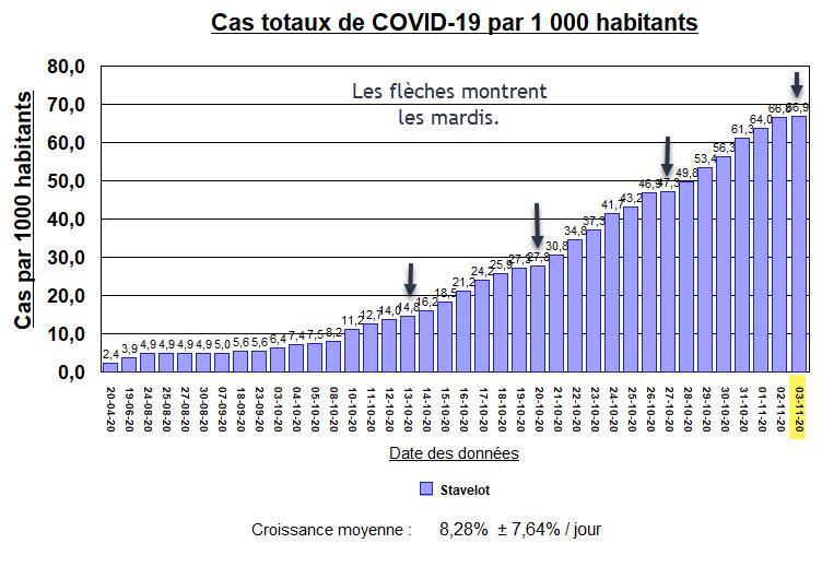 Stavelot - Cas Totaux par milles avec flèches - 3 Novembre