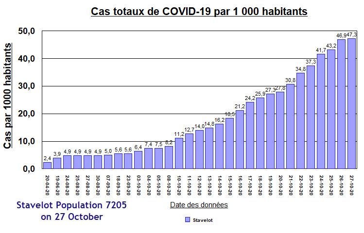 Stavelot - Cases per thousand inhabitants - 27 October