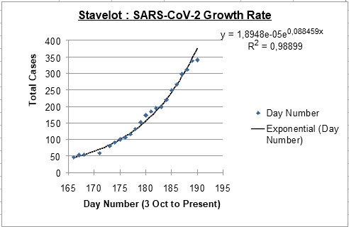 Stavelot Growth rate - 27 October