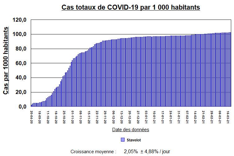 Stavelot par 1000 habitants - 18 mars