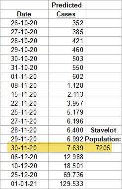 Stavelot - Predicted cases and Population (7205) - prediction, Oct 27