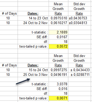 Stavelot - t-test of rate of growth last 10 days compared with previous - 3 November