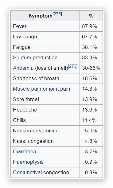 Symptom frequency (Wikipedia)