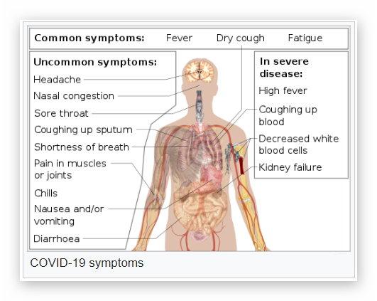 Symptoms - Common and Uncommon