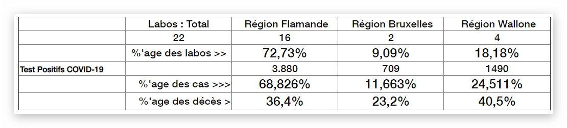Tableau de tests par Région - 28 mars 2020