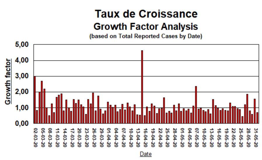 Taux de Croissance - 1 juin 2020