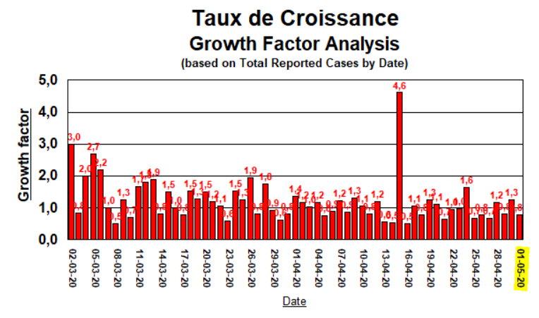 Taux de Croissance - 1 May