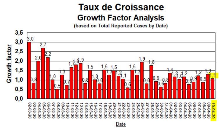 Taux de Croissance - 10 avril 2020