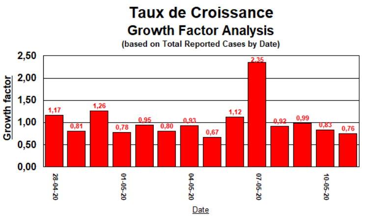 Taux de Croissance - 10 derniers jours - 11 mai 2020