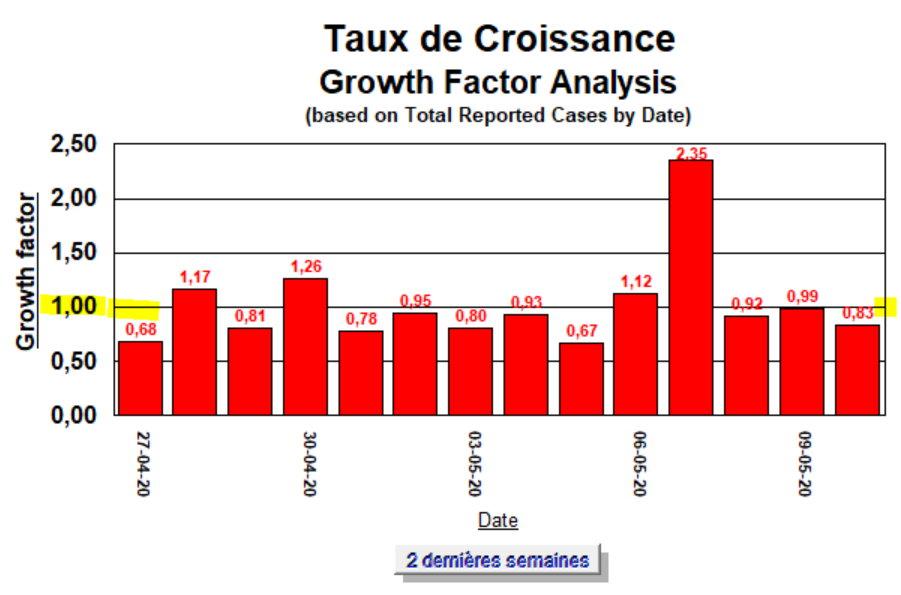 Taux de Croissance - 10 mai - 2 dernières semaines