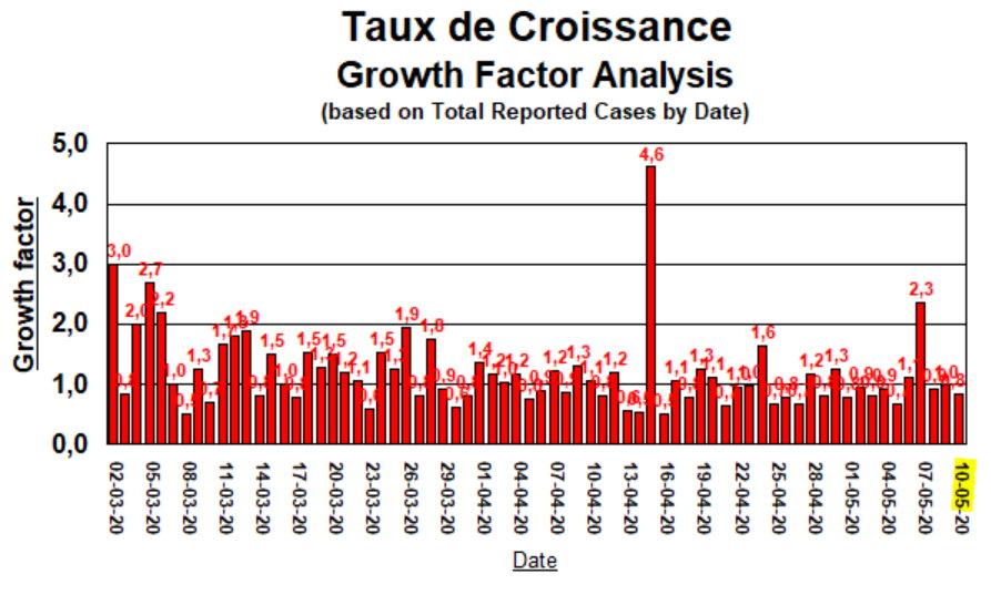 Taux de Croissance - 10 mai