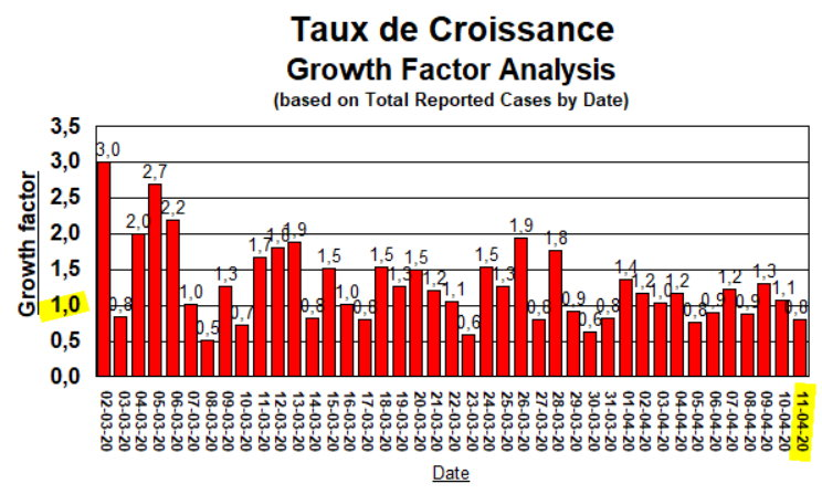 Taux de Croissance - 11 avril 2020