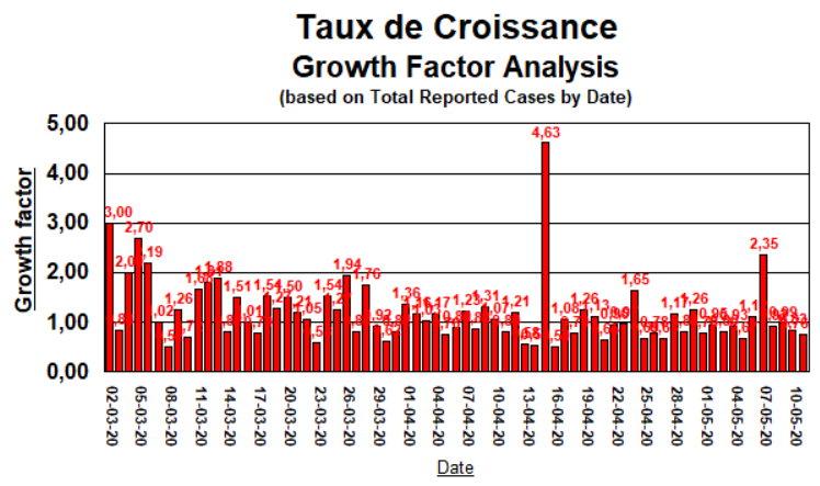 Taux de Croissance - 11 mai 2020