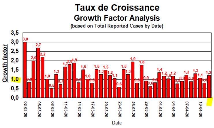 Taux de Croissance - 12 avril