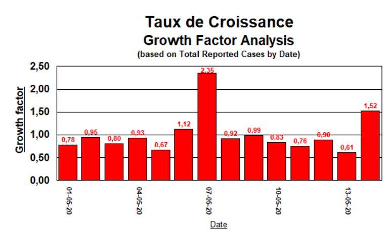 Taux de Croissance - 14 mai