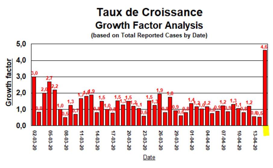 Taux de Croissance - 15 avril