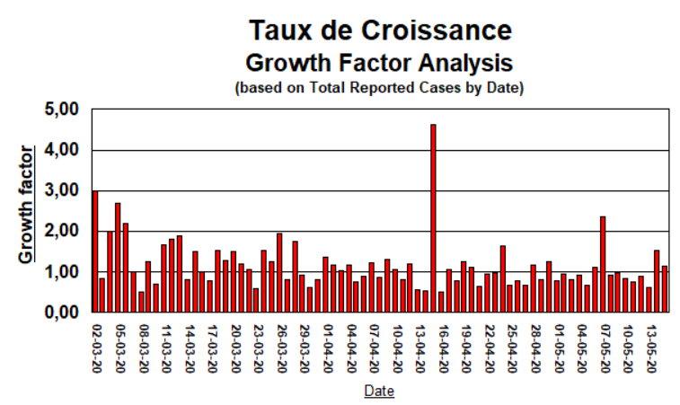Taux de Croissance - 15 mai 2020