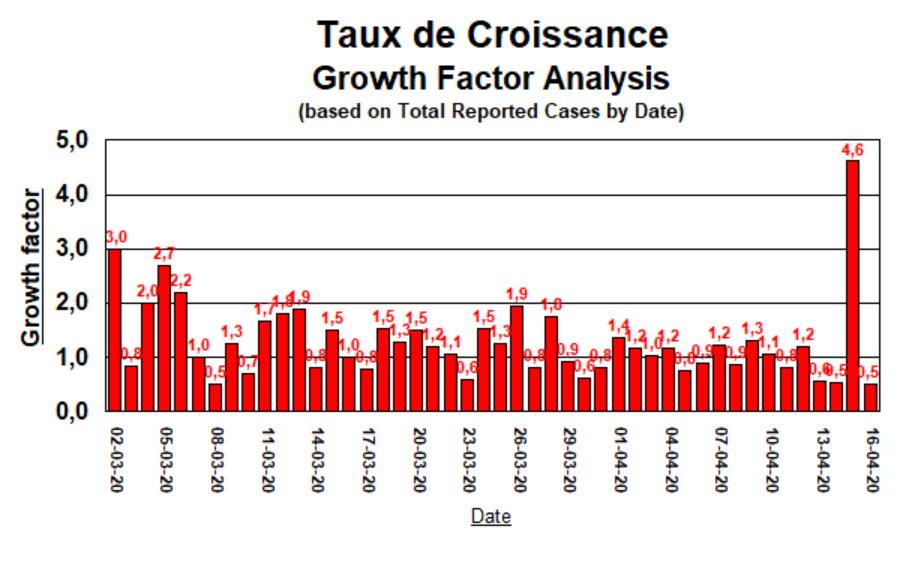 Taux de Croissance - 16 avril