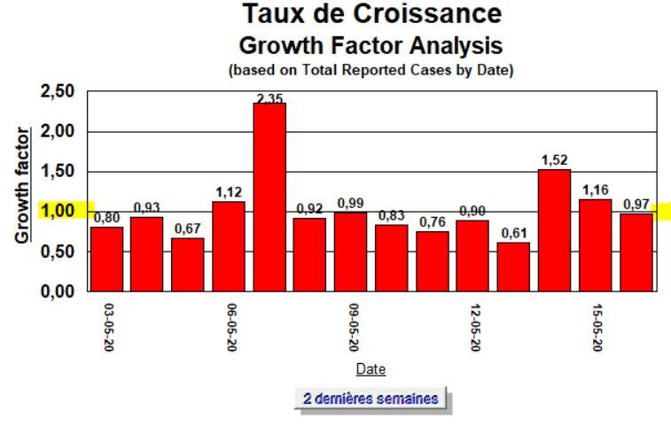 Taux de Croissance - 16 mai 2020