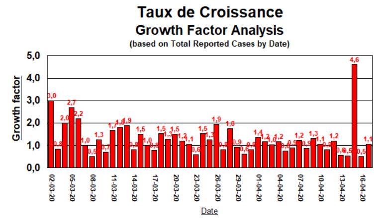 Taux de Croissance - 17 avril 2020