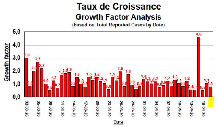 Taux de Croissance  - 18 avril 2020