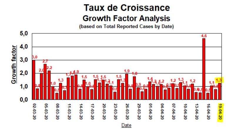 Taux de Croissance - 19 avril 2020