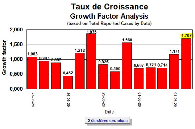 Taux de Croissance - 2 dernières semaines - 5 juin 2020