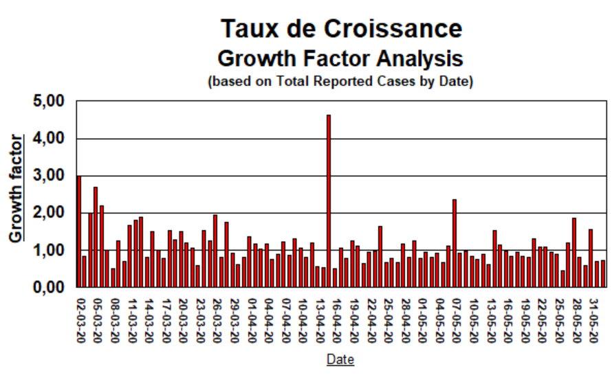 Taux de Croissance - 2 juin