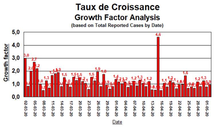 Taux de Croissance - 2 mai 2020