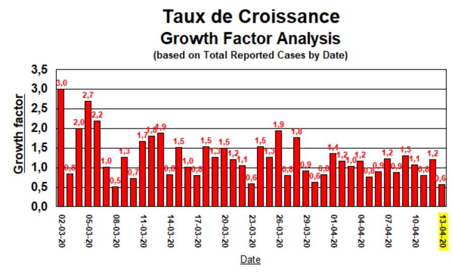 Taux de Croissance - 2 mars au 13 avril