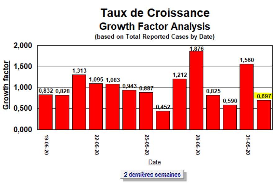 Taux de Croissance - 2 semaines - 1 juin 2020