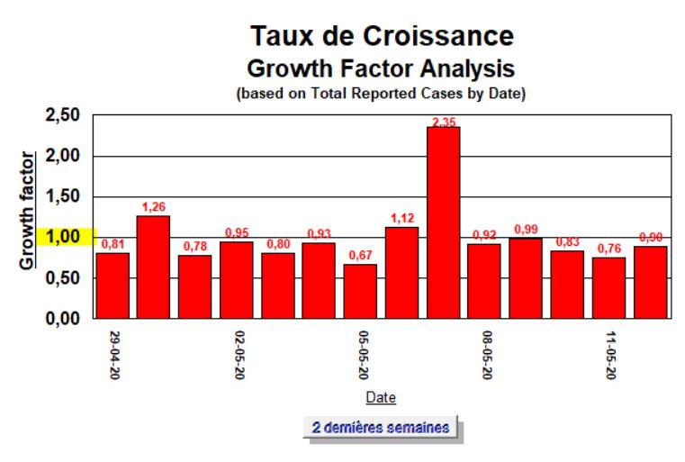 Taux de Croissance - 2 semaines - 12 mai