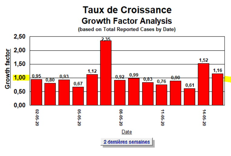 Taux de Croissance - 2 semaines - 15 mai 2020