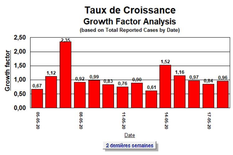Taux de Croissance - 2 semaines - 18 mai 2020