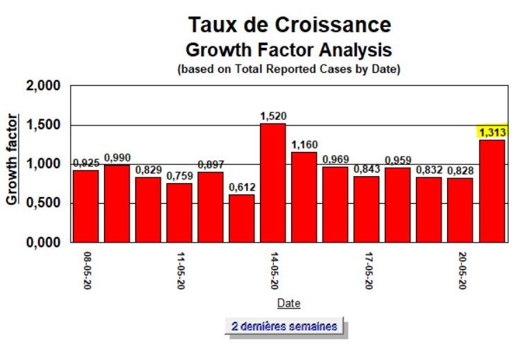 Taux de Croissance - 2 semaines - 21 mai 2020