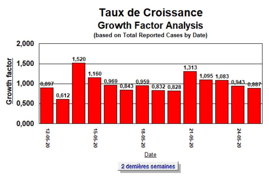 Taux de Croissance - 2 semaines - 25 mai 2020