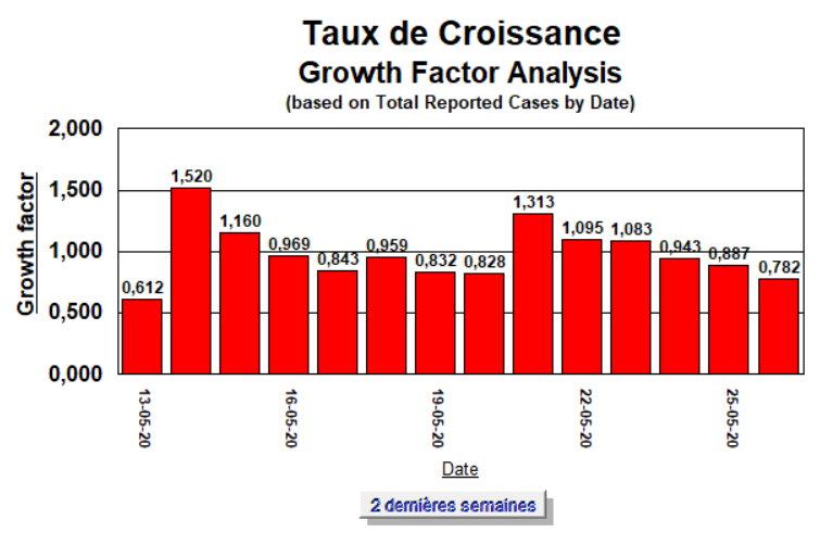 Taux de Croissance - 2 semaines - 26 mai