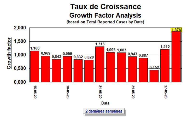 Taux de Croissance - 2 semaines - 28 mai